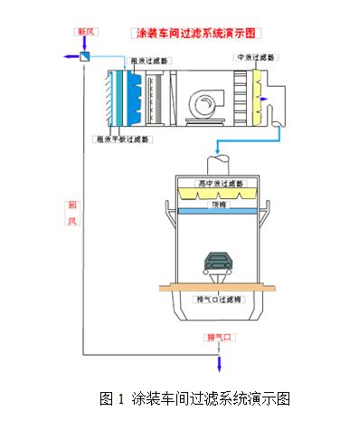 涂装车间专用空气过滤器的选用及管理