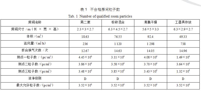 洁净室洁净度是否受高效过滤器的效率和换气次数影响