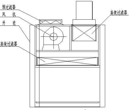 洁净室中的高效过滤器应如何安装才规范