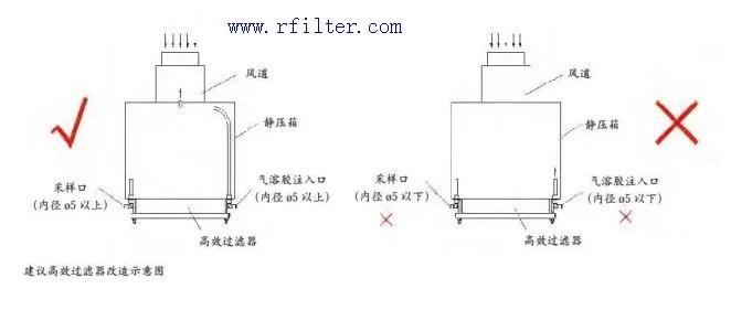 适用于药厂、洁净室的高效过滤器检漏系统