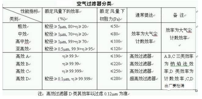 空气过滤器分类