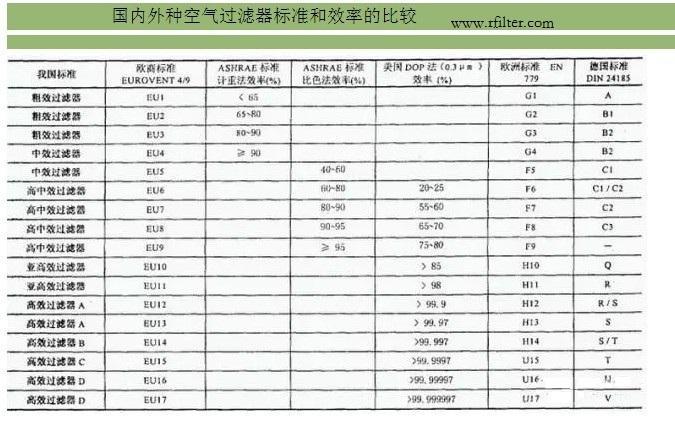 国内外空气过滤器标准对比表