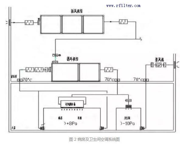 病房及卫生间空调系统图
