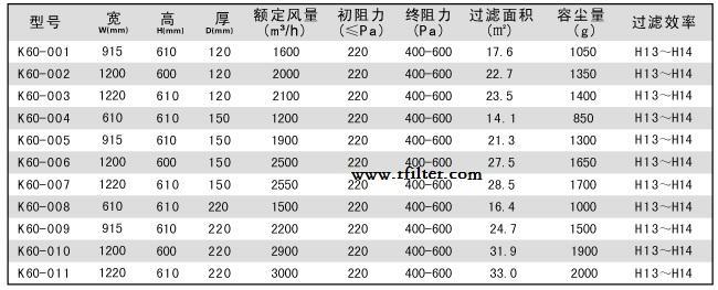 DOP一体化高效过滤器标准尺寸