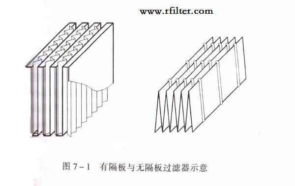 无隔板高效过滤器和有隔板高效过滤器的区别