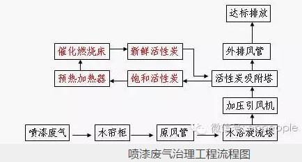 喷漆废气治理工程流程图