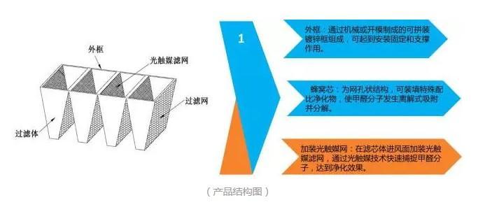 除甲醛过滤器结构图