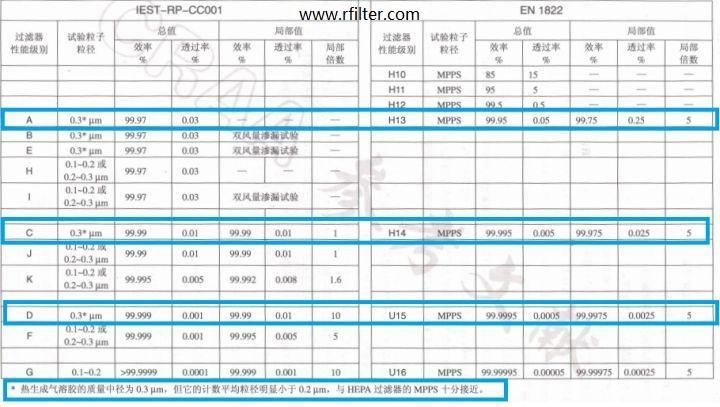 美国标准和欧盟高效过滤器检测法对比表