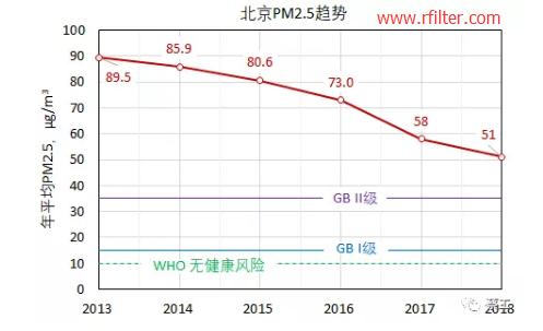 用通俗的语言介绍什么是PM2.5